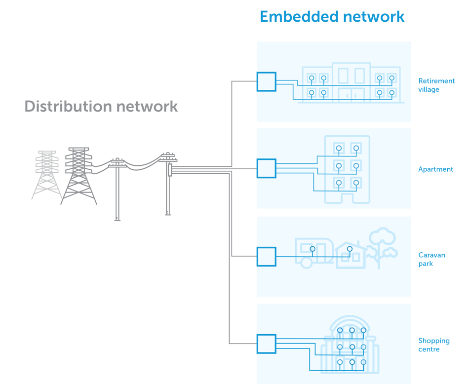 infographic of the distribution network (powerlines) link to the retirement villages, apartments, caravan parks and shopping centres that make up the embedded networks